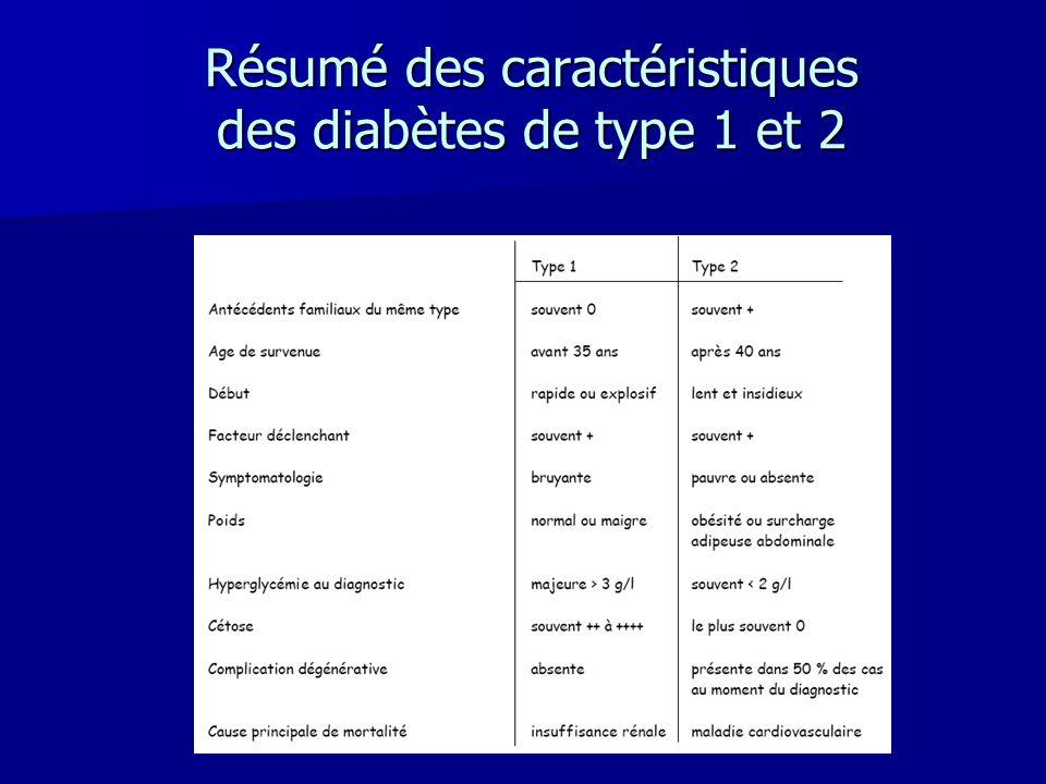 Résumé des caractéristiques des diabètes de type 1 et 2
