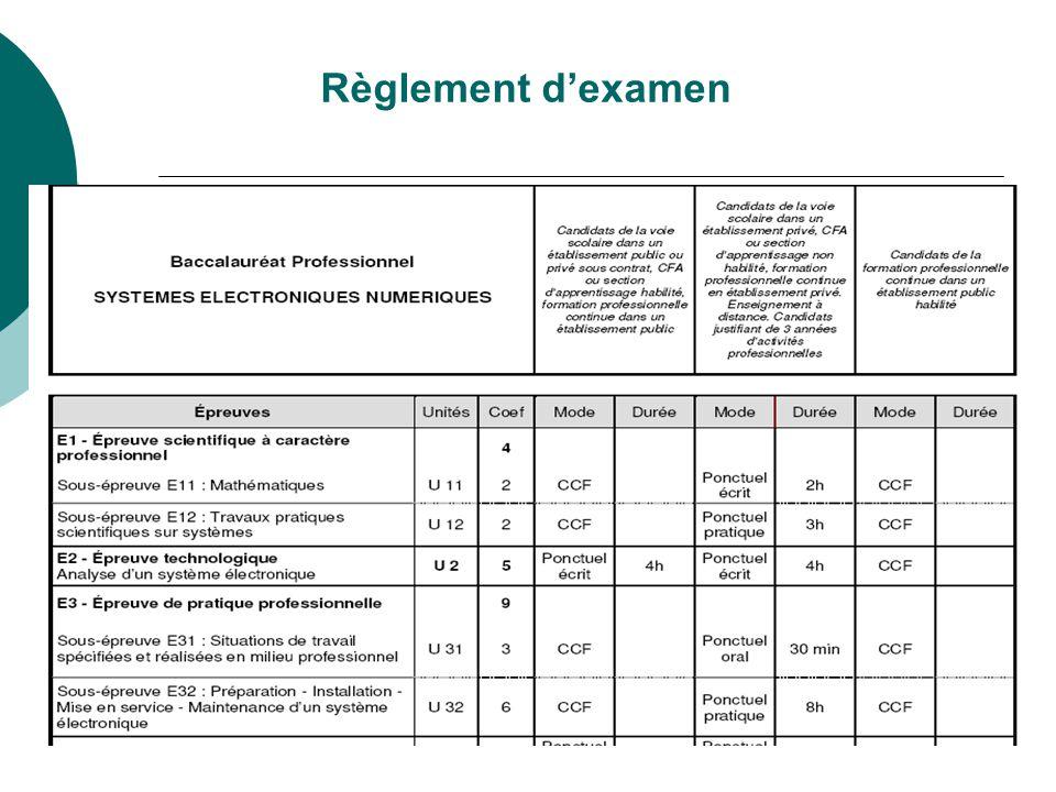 Règlement d'examen