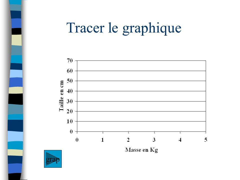 Tracer le graphique grap
