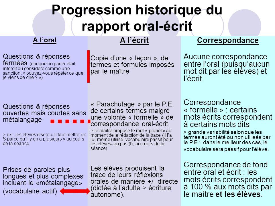 Progression historique du rapport oral-écrit