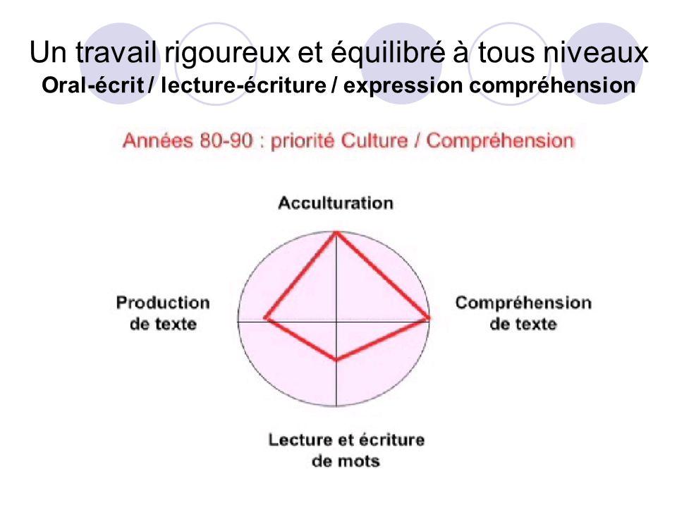 Un travail rigoureux et équilibré à tous niveaux Oral-écrit / lecture-écriture / expression compréhension