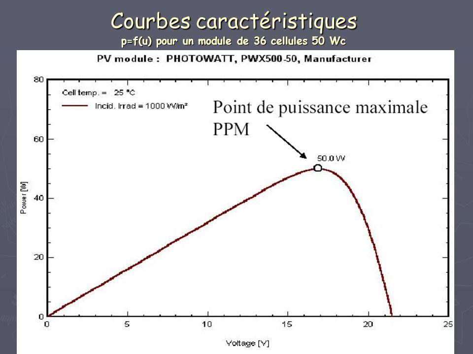 Courbes caractéristiques p=f(u) pour un module de 36 cellules 50 Wc