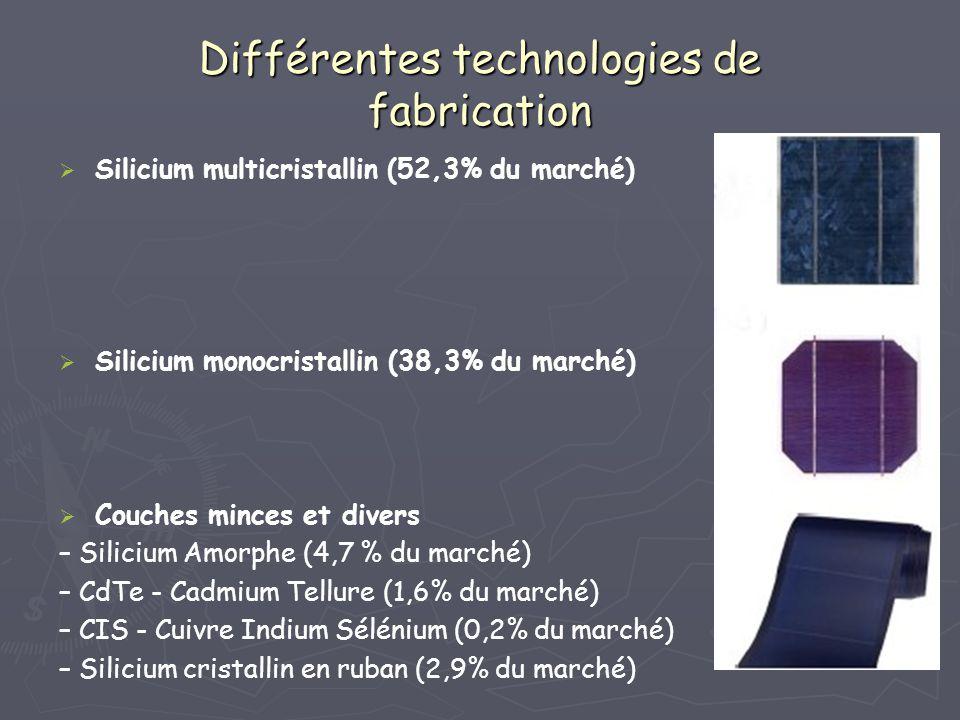 Différentes technologies de fabrication