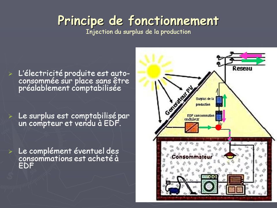 Principe de fonctionnement Injection du surplus de la production