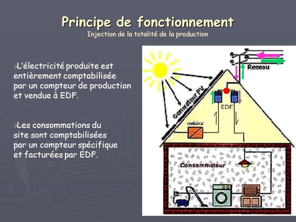 Principe de fonctionnement Injection de la totalité de la production
