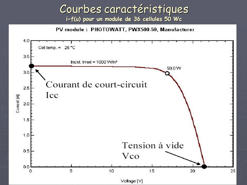 Courbes caractéristiques i=f(u) pour un module de 36 cellules 50 Wc