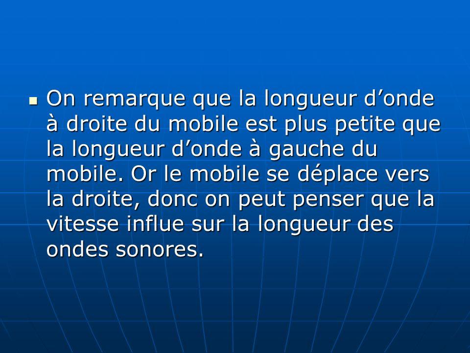 On remarque que la longueur d'onde à droite du mobile est plus petite que la longueur d'onde à gauche du mobile.