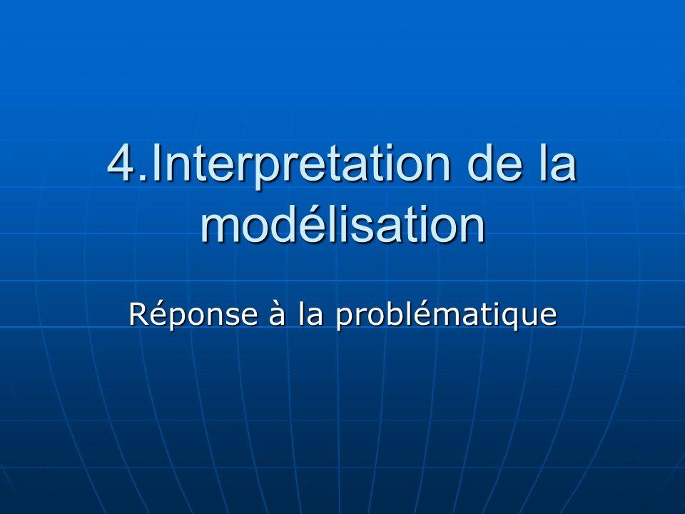 4.Interpretation de la modélisation