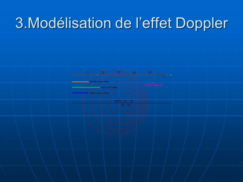3.Modélisation de l'effet Doppler