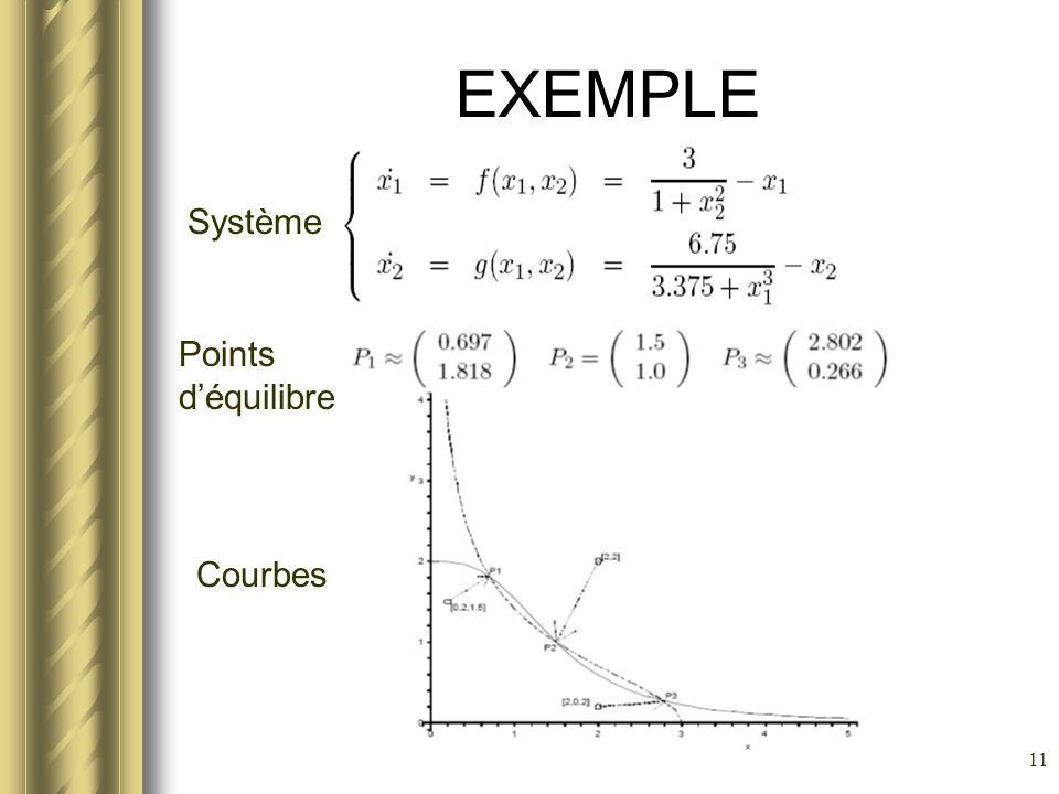EXEMPLE Système Points d'équilibre Courbes