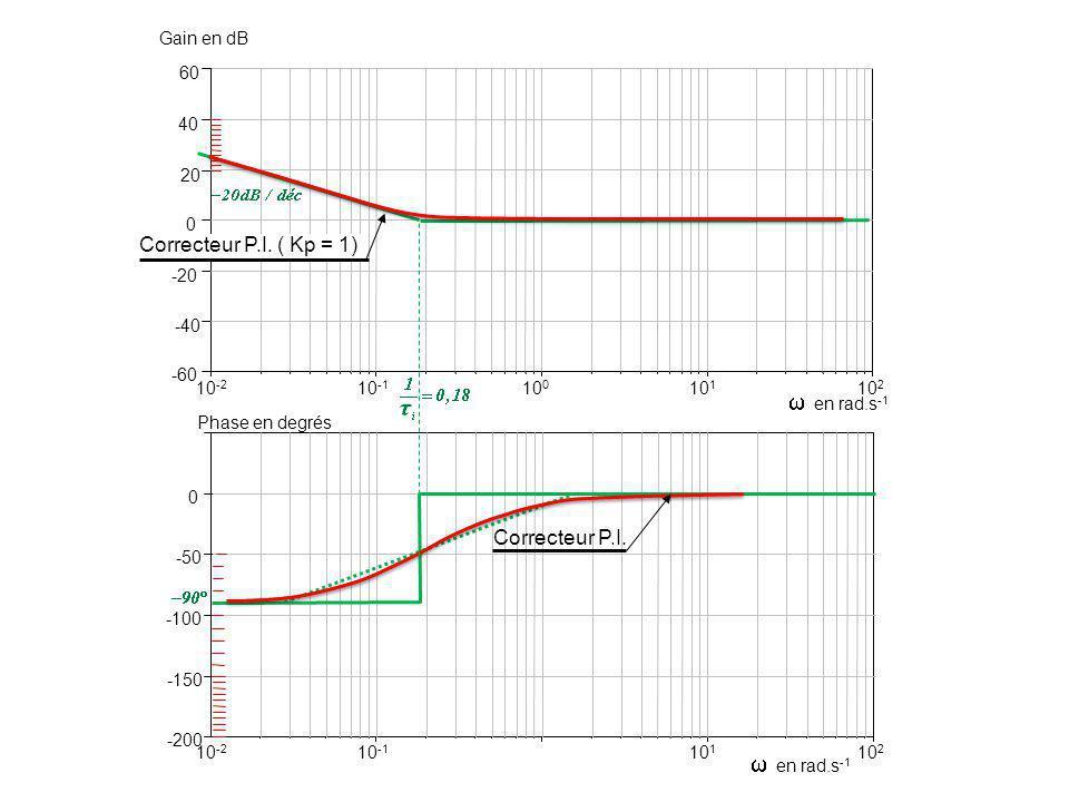  en rad.s-1  en rad.s-1 Correcteur P.I. ( Kp = 1) Correcteur P.I.