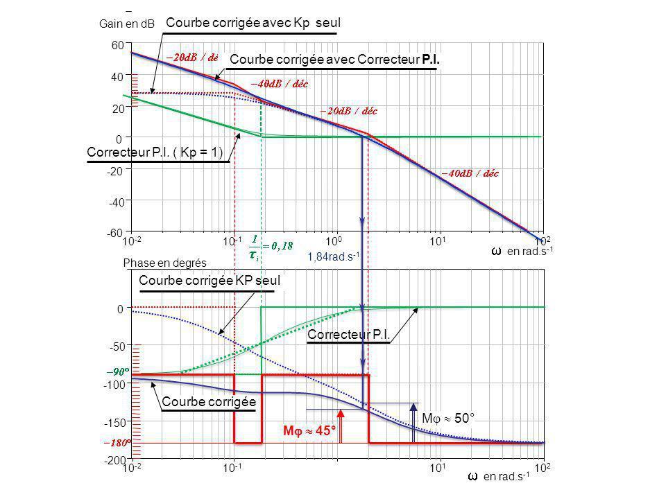  en rad.s-1  en rad.s-1 Courbe corrigée avec Kp seul