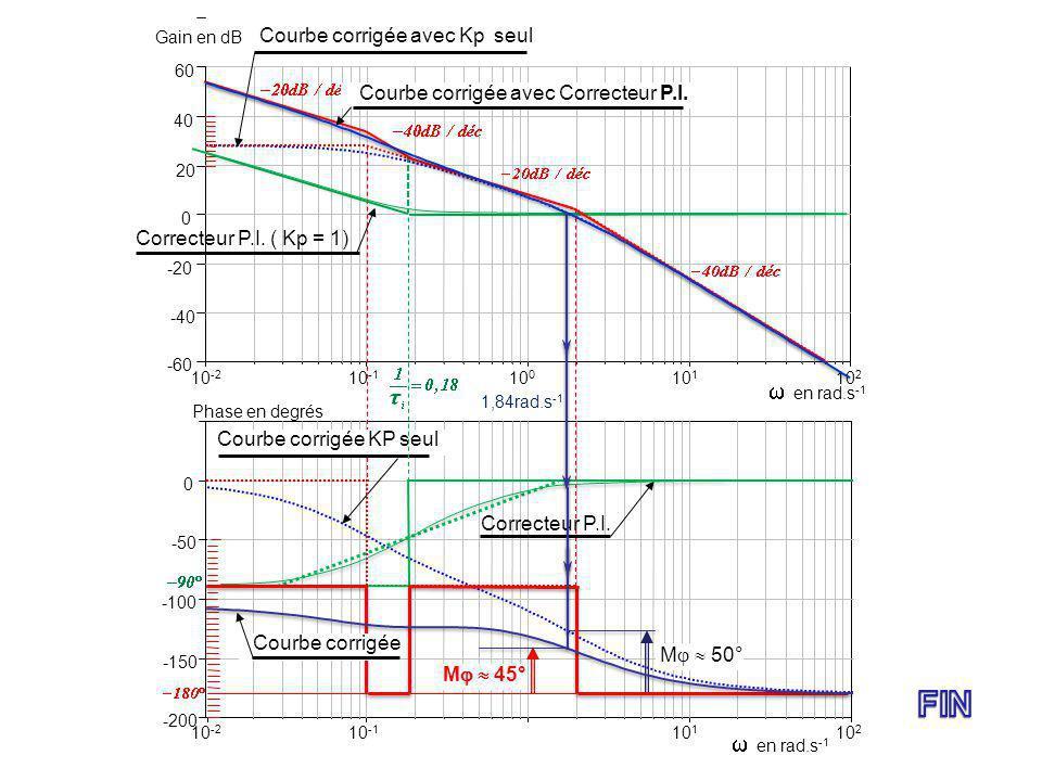 FIN  en rad.s-1  en rad.s-1 Courbe corrigée avec Kp seul