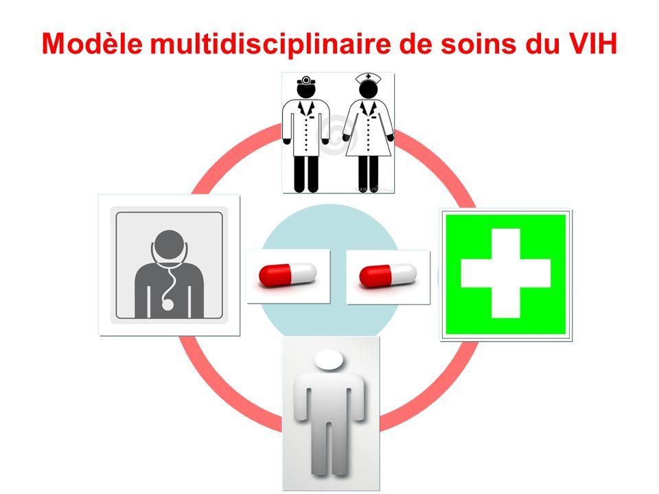 Modèle multidisciplinaire de soins du VIH
