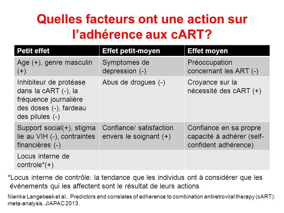 Quelles facteurs ont une action sur l'adhérence aux cART