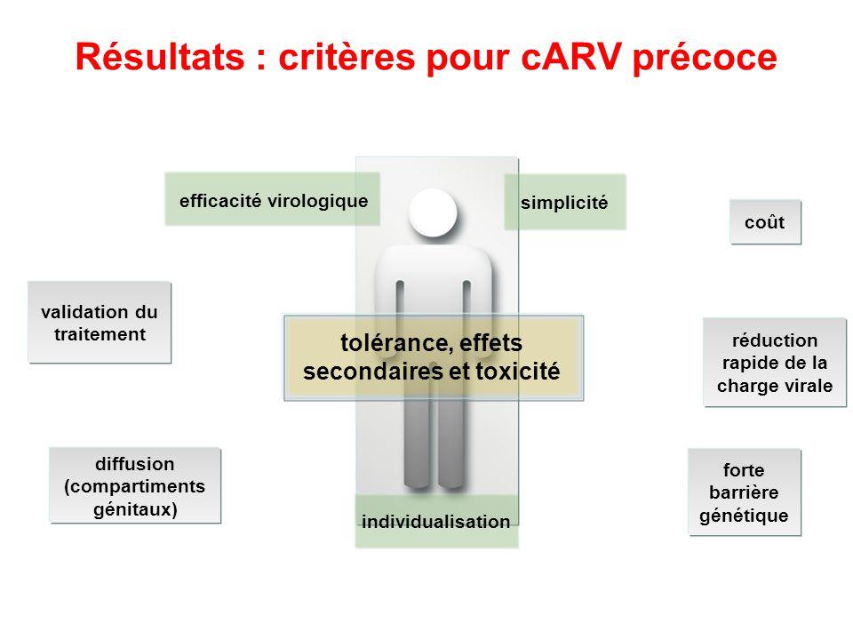 Résultats : critères pour cARV précoce