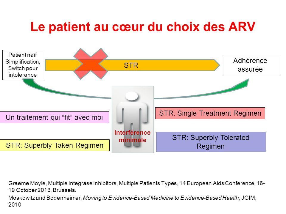 Le patient au cœur du choix des ARV