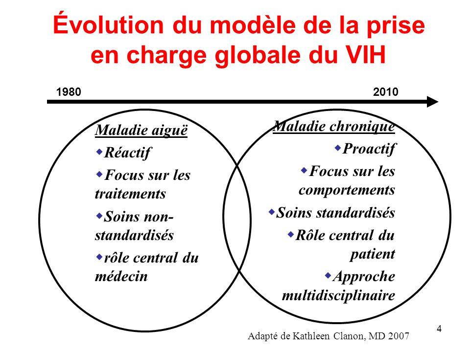 Évolution du modèle de la prise en charge globale du VIH