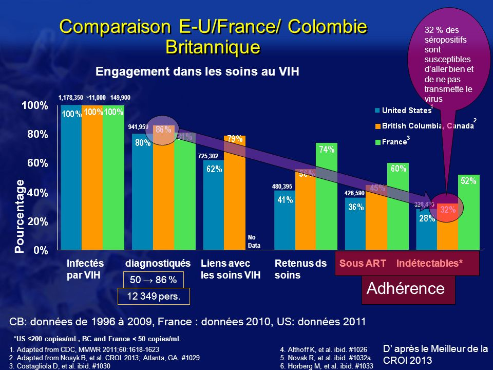 Comparaison E-U/France/ Colombie Britannique