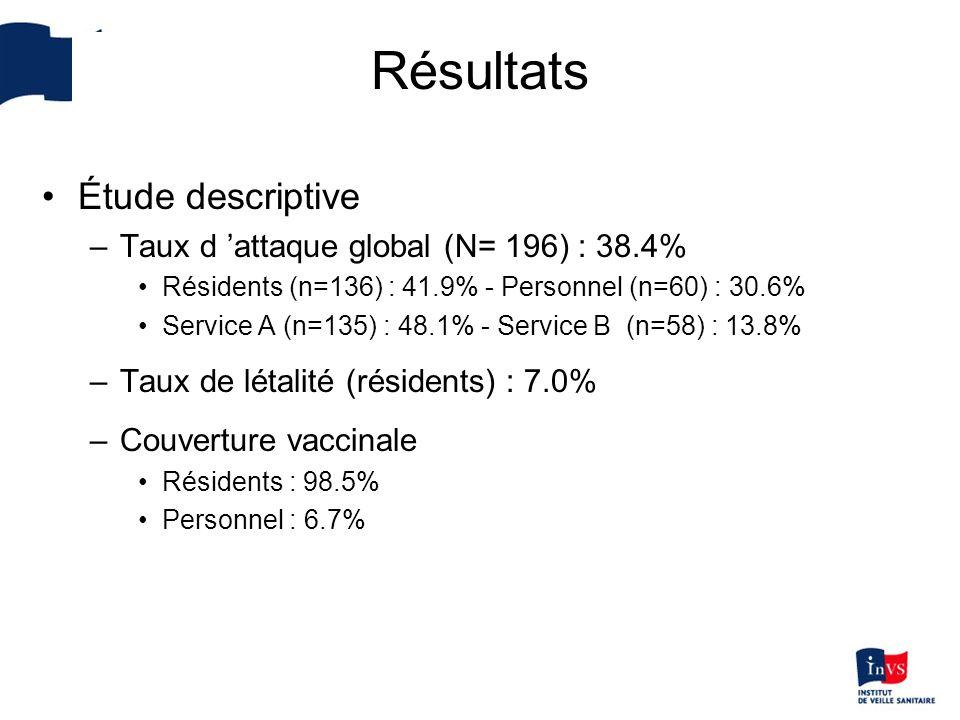 Résultats Étude descriptive Taux d 'attaque global (N= 196) : 38.4%