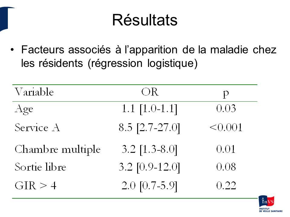 Résultats Facteurs associés à l'apparition de la maladie chez les résidents (régression logistique)