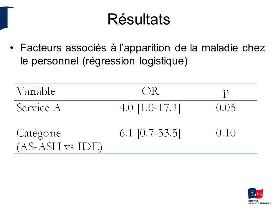 Résultats Facteurs associés à l'apparition de la maladie chez le personnel (régression logistique)