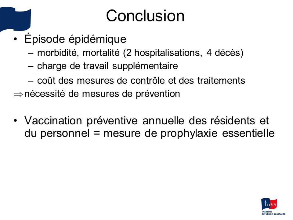 Conclusion Épisode épidémique