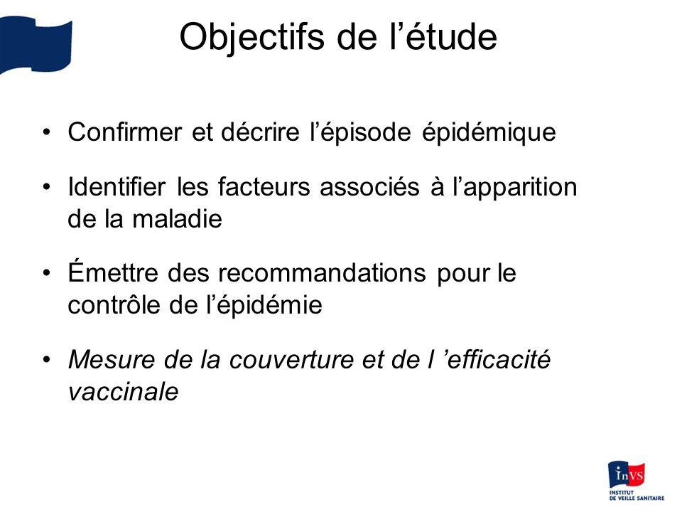 Objectifs de l'étude Confirmer et décrire l'épisode épidémique