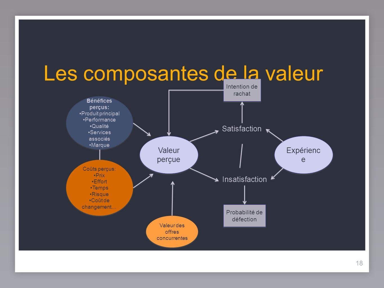 Les composantes de la valeur