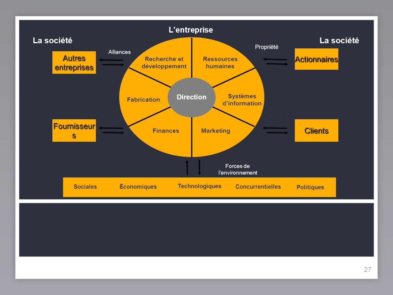 Recherche et développement Systèmes d'information