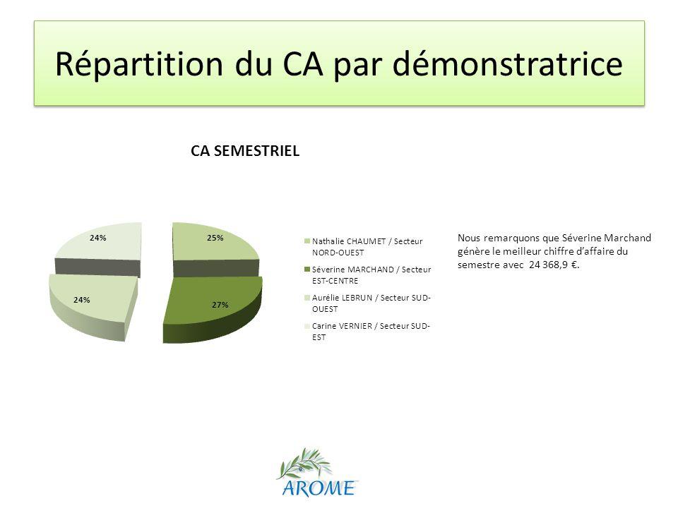Répartition du CA par démonstratrice