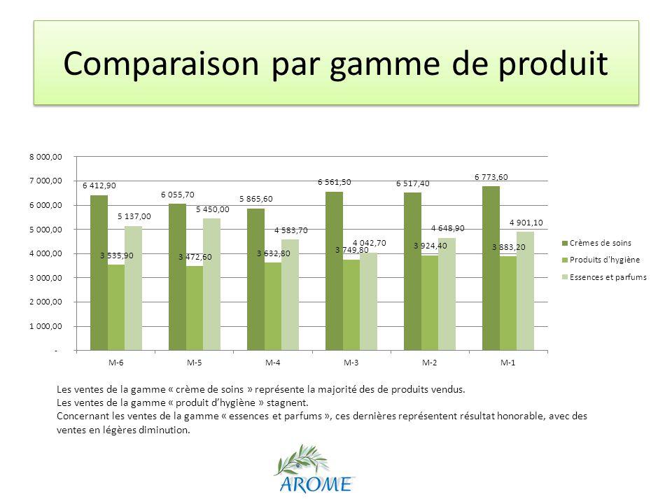 Comparaison par gamme de produit