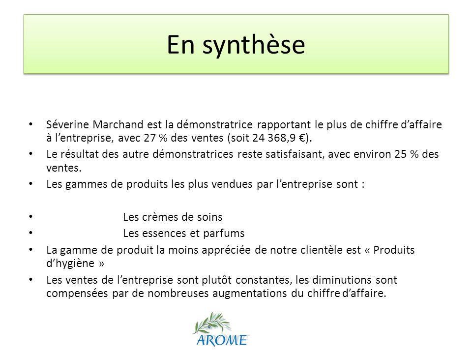 En synthèse Séverine Marchand est la démonstratrice rapportant le plus de chiffre d'affaire à l'entreprise, avec 27 % des ventes (soit 24 368,9 €).