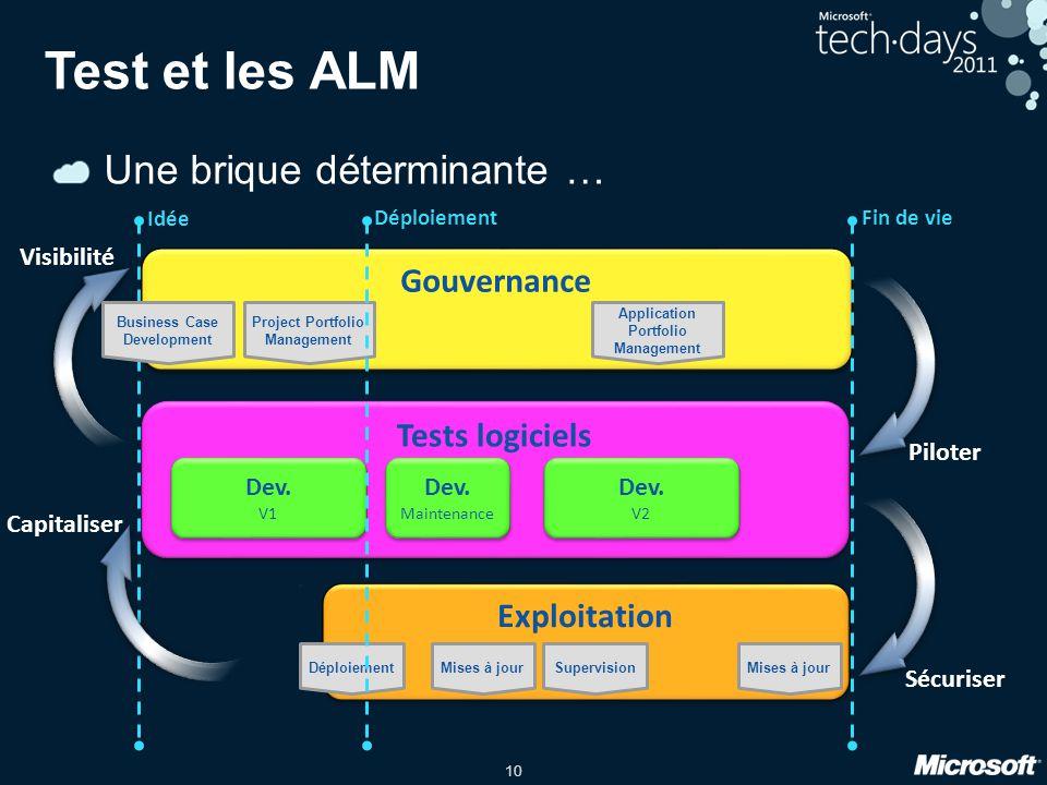 Test et les ALM Une brique déterminante … Gouvernance Tests logiciels