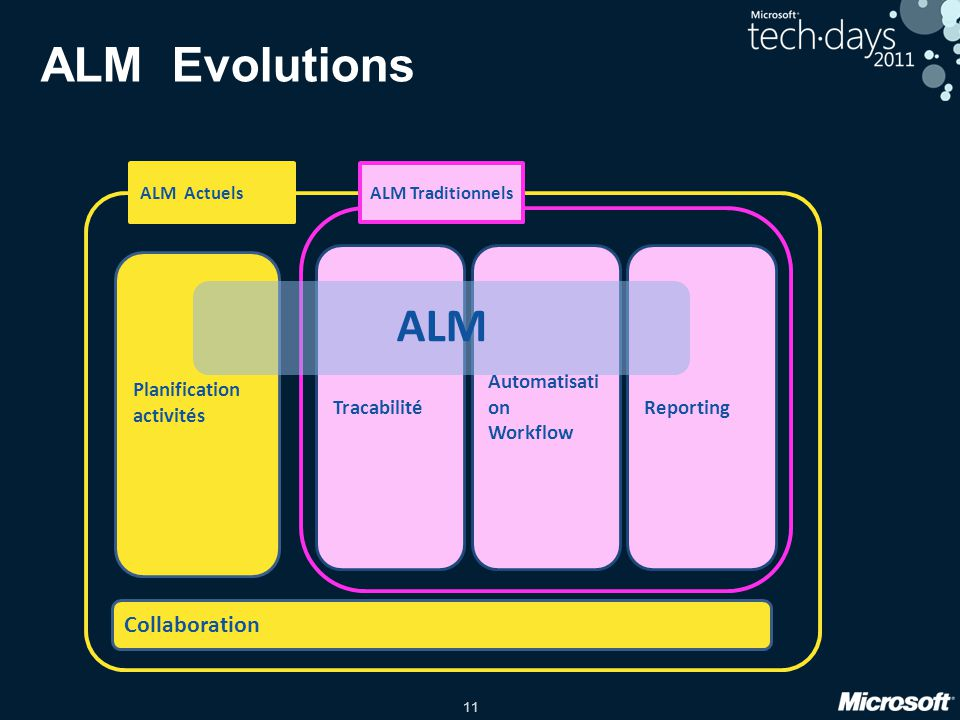 ALM Evolutions ALM Collaboration Tracabilité Automatisation Workflow