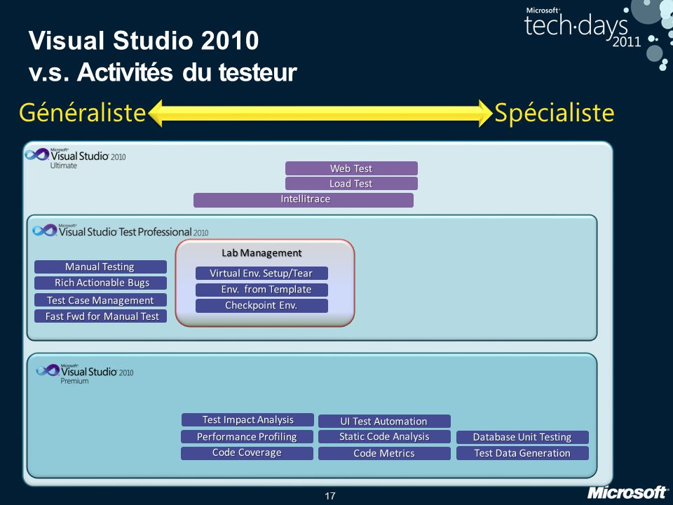 Visual Studio 2010 v.s. Activités du testeur