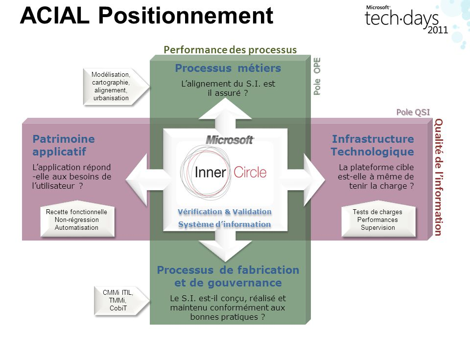 ACIAL Positionnement Performance des processus