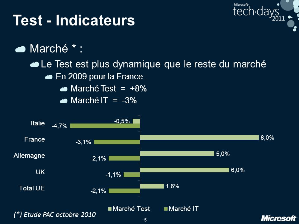 Test - Indicateurs Marché * :
