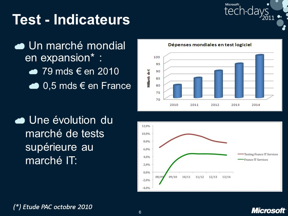 Test - Indicateurs Un marché mondial en expansion* :