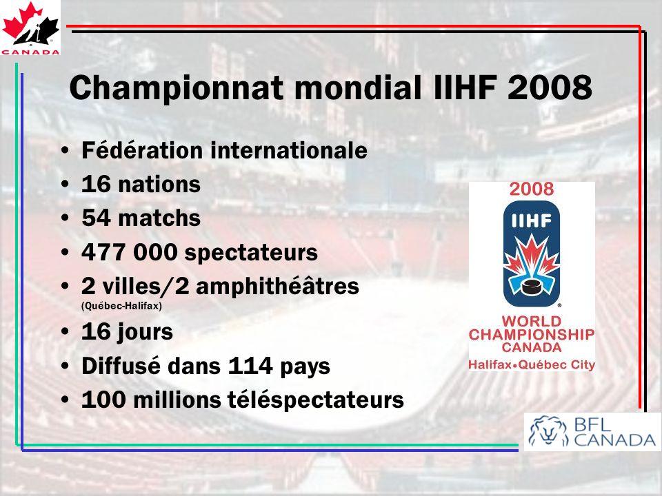 Championnat mondial IIHF 2008