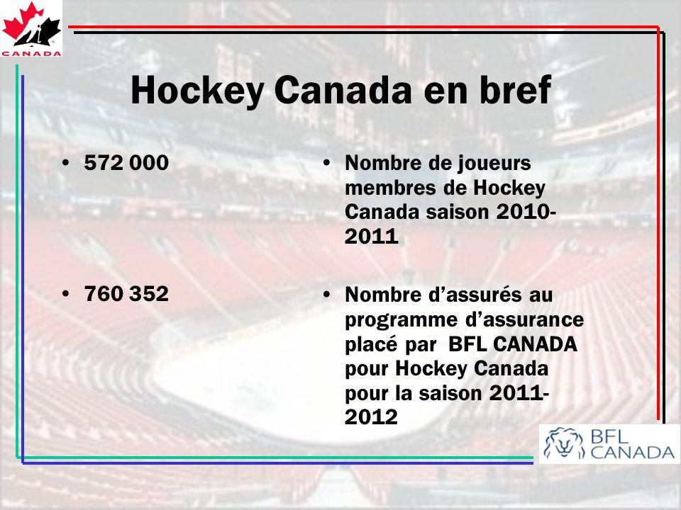 Hockey Canada en bref 572 000. 760 352. Nombre de joueurs membres de Hockey Canada saison 2010-2011.