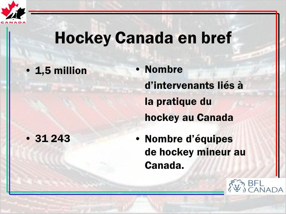 Hockey Canada en bref Nombre d'intervenants liés à la pratique du hockey au Canada. Nombre d'équipes de hockey mineur au Canada.