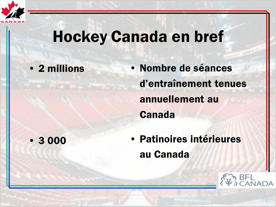 Hockey Canada en bref 2 millions. 3 000. Nombre de séances d'entraînement tenues annuellement au Canada.