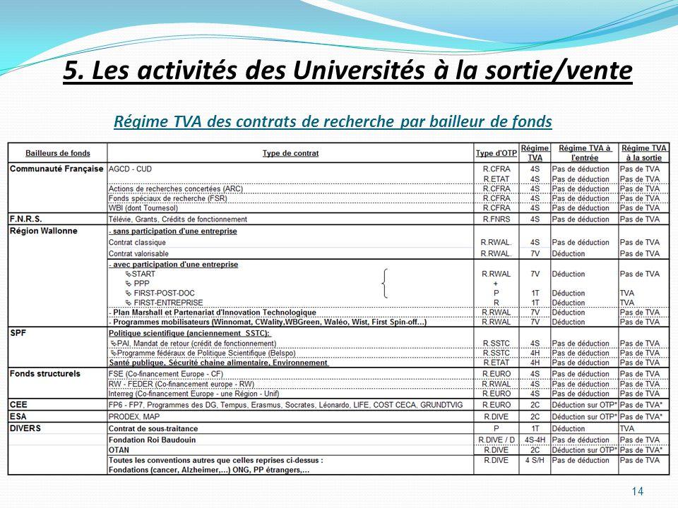 Régime TVA des contrats de recherche par bailleur de fonds
