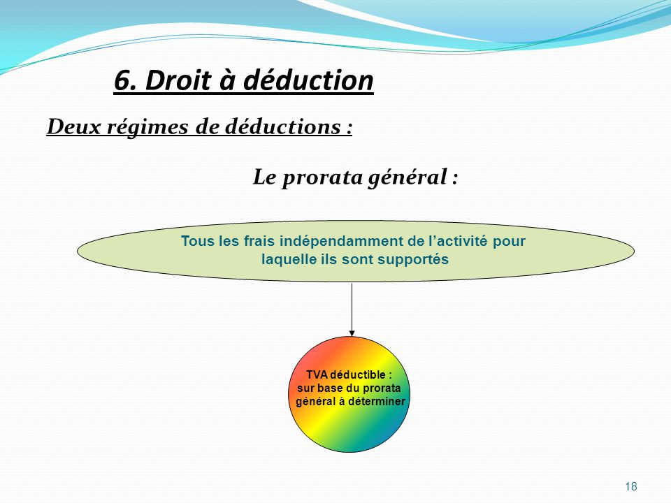 6. Droit à déduction Deux régimes de déductions : Le prorata général :