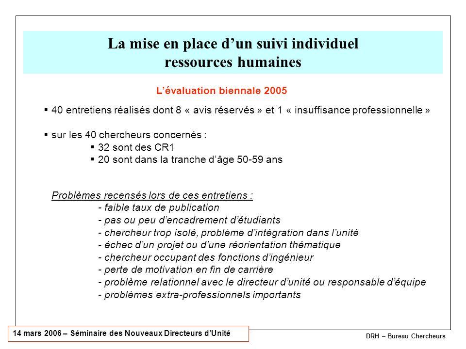 La mise en place d'un suivi individuel ressources humaines