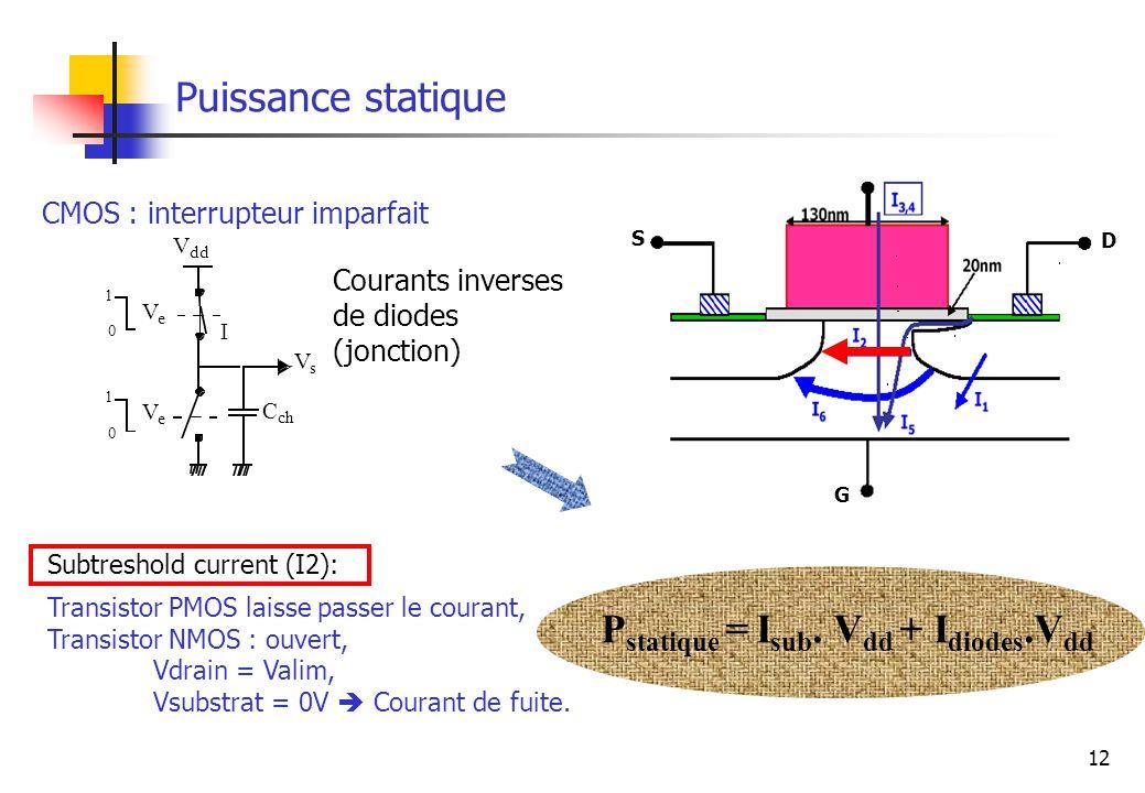 Pstatique = Isub. Vdd + Idiodes.Vdd