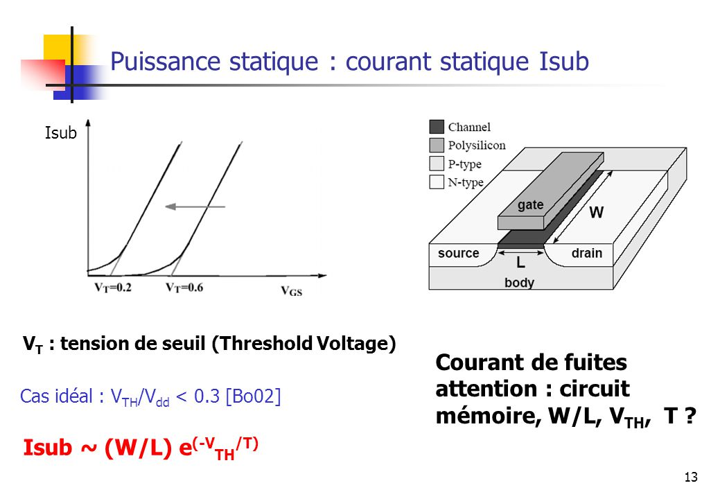 Puissance statique : courant statique Isub