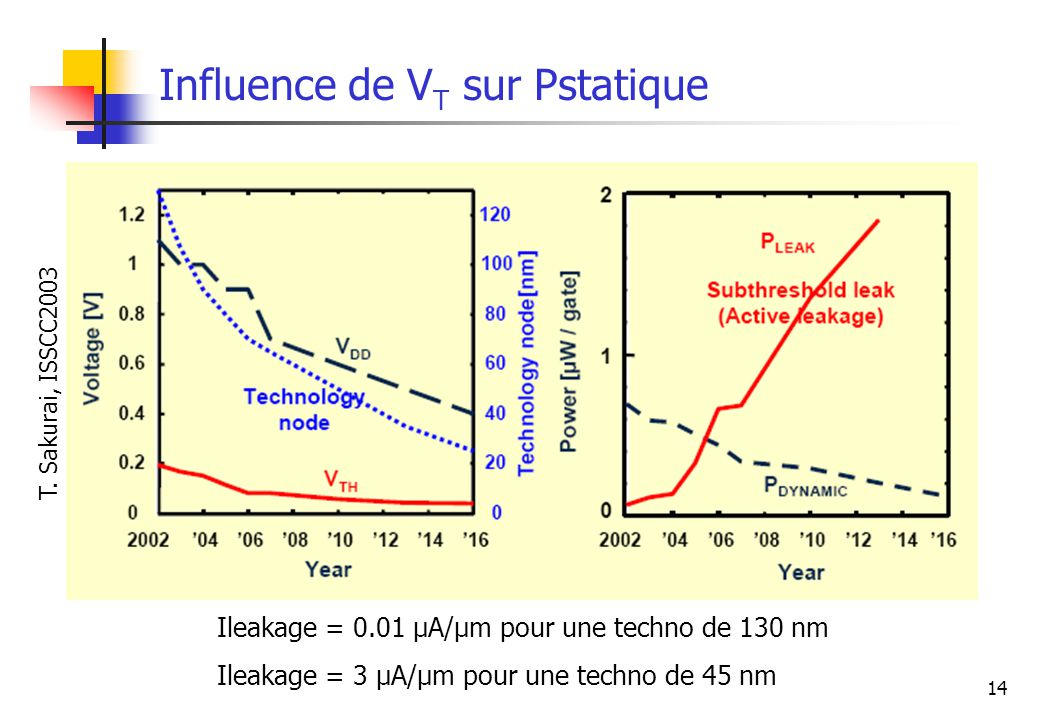 Influence de VT sur Pstatique