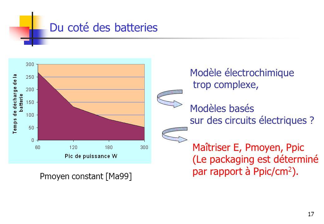 Du coté des batteries Modèle électrochimique trop complexe,